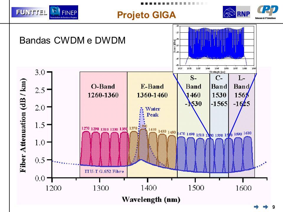 9 FUNTTEL Projeto GIGA Bandas CWDM e DWDM