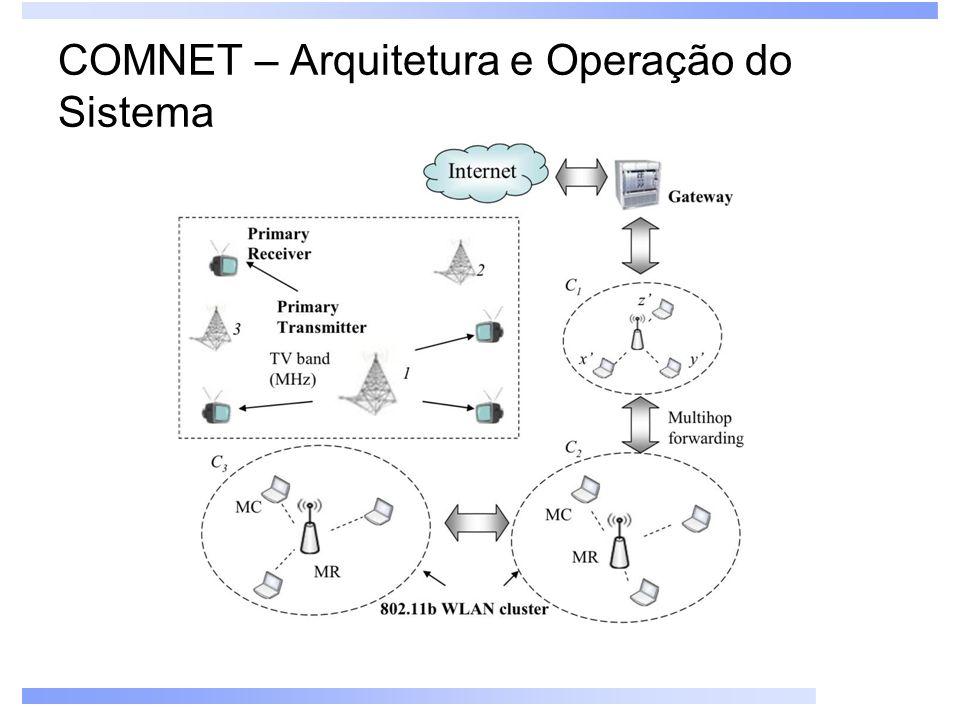 COMNET – Arquitetura e Operação do Sistema