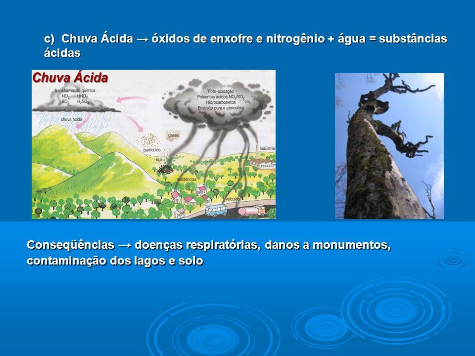 c) Chuva Ácida óxidos de enxofre e nitrogênio + água = substâncias ácidas Conseqüências doenças respiratórias, danos a monumentos, contaminação dos lagos e solo