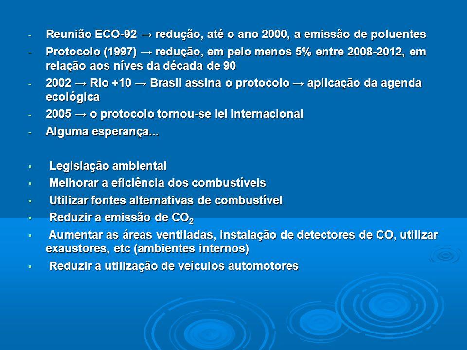 - Reunião ECO-92 redução, até o ano 2000, a emissão de poluentes - Protocolo (1997) redução, em pelo menos 5% entre 2008-2012, em relação aos níves da década de 90 - 2002 Rio +10 Brasil assina o protocolo aplicação da agenda ecológica - 2005 o protocolo tornou-se lei internacional - Alguma esperança...