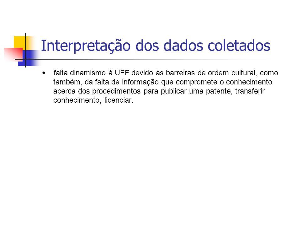 Interpretação dos dados coletados falta dinamismo à UFF devido às barreiras de ordem cultural, como também, da falta de informação que compromete o conhecimento acerca dos procedimentos para publicar uma patente, transferir conhecimento, licenciar.