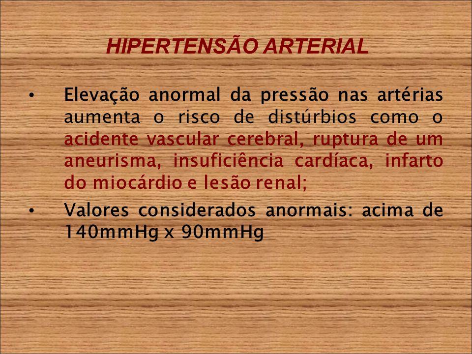 HIPERTENSÃO ARTERIAL Elevação anormal da pressão nas artérias aumenta o risco de distúrbios como o acidente vascular cerebral, ruptura de um aneurisma, insuficiência cardíaca, infarto do miocárdio e lesão renal; Valores considerados anormais: acima de 140mmHg x 90mmHg