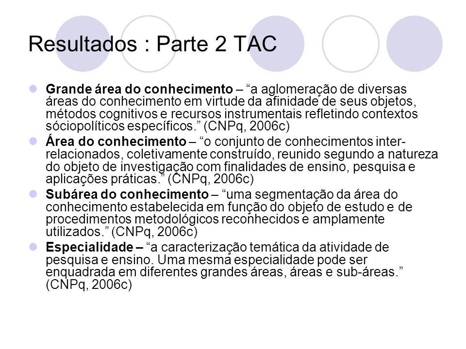 Resultados : Parte 2 TAC Grande área do conhecimento – a aglomeração de diversas áreas do conhecimento em virtude da afinidade de seus objetos, método