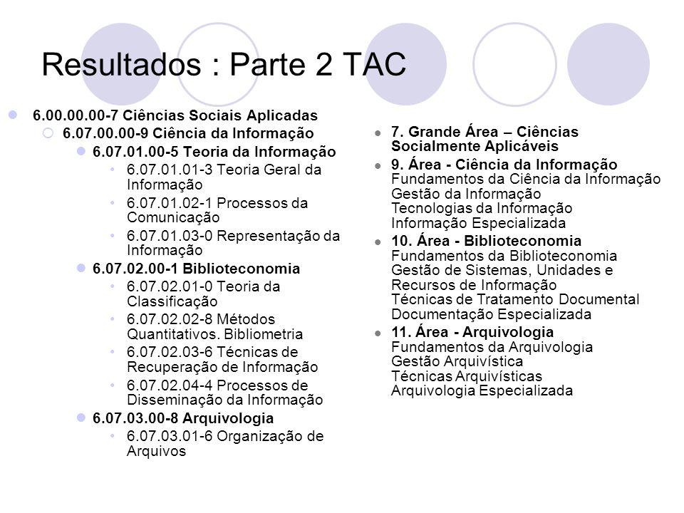 Resultados : Parte 2 TAC 6.00.00.00-7 Ciências Sociais Aplicadas 6.07.00.00-9 Ciência da Informação 6.07.01.00-5 Teoria da Informação 6.07.01.01-3 Teo