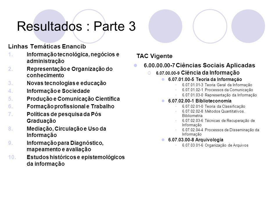 Resultados : Parte 3 Linhas Temáticas Enancib 1.Informação tecnológica, negócios e administração 2.Representação e Organização do conhecimento 3.Novas