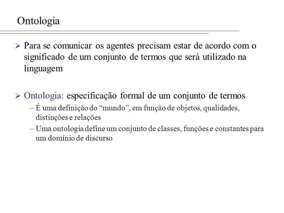 Ontologia Para se comunicar os agentes precisam estar de acordo com o significado de um conjunto de termos que será utilizado na linguagem Ontologia: