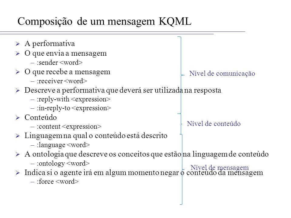 Composição de um mensagem KQML A performativa O que envia a mensagem –:sender O que recebe a mensagem –:receiver Descreve a performativa que deverá se