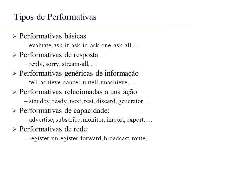 Tipos de Performativas Performativas básicas –evaluate, ask-if, ask-in, ask-one, ask-all, … Performativas de resposta –reply, sorry, stream-all, … Per