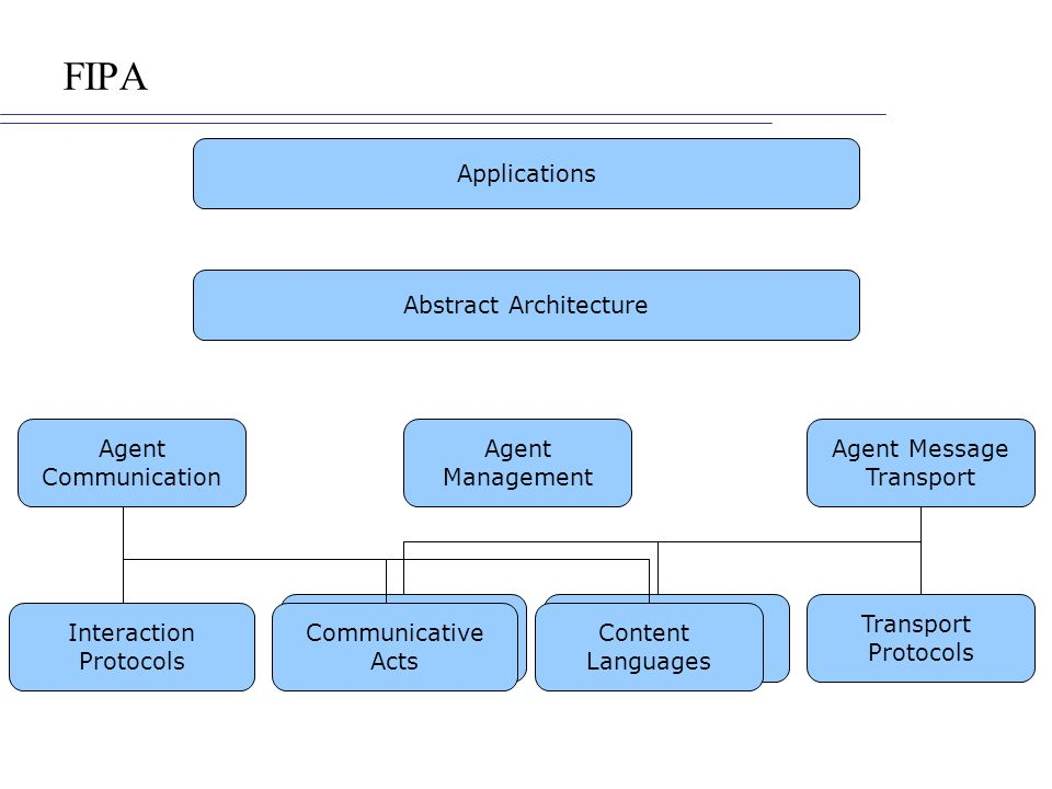 FIPA Applications Abstract Architecture Agent Management Agent Communication Agent Message Transport Protocols Envelope Representations ACL Representa