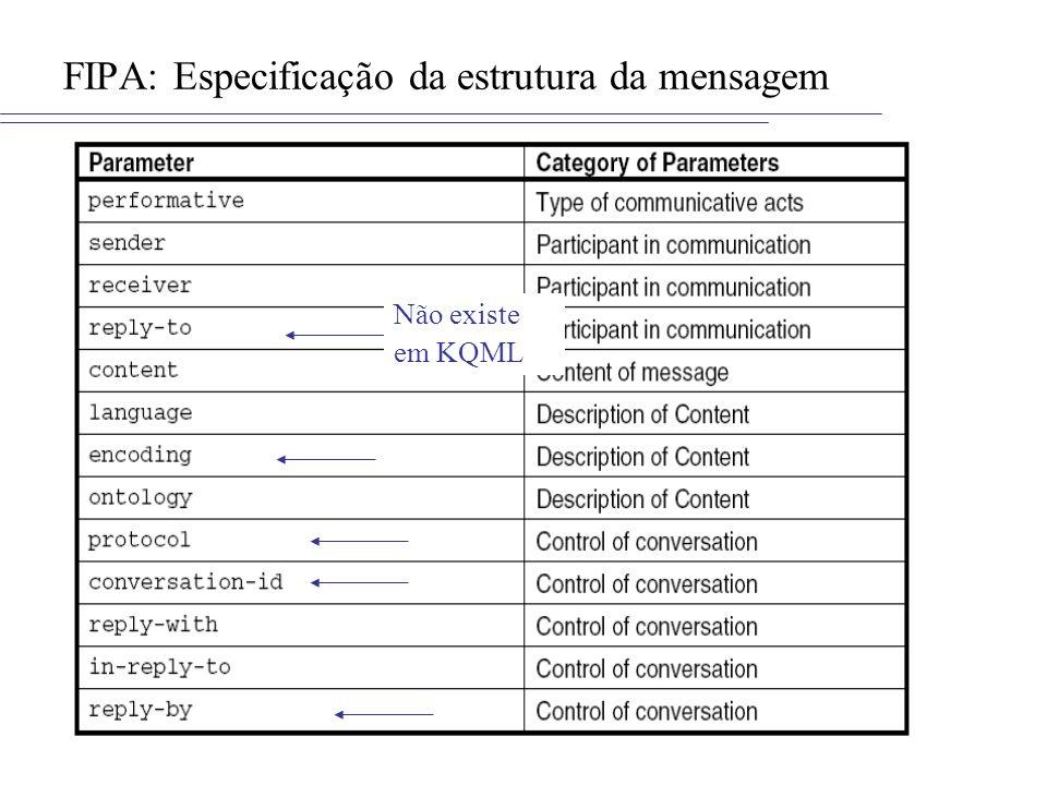 FIPA: Especificação da estrutura da mensagem Não existe em KQML