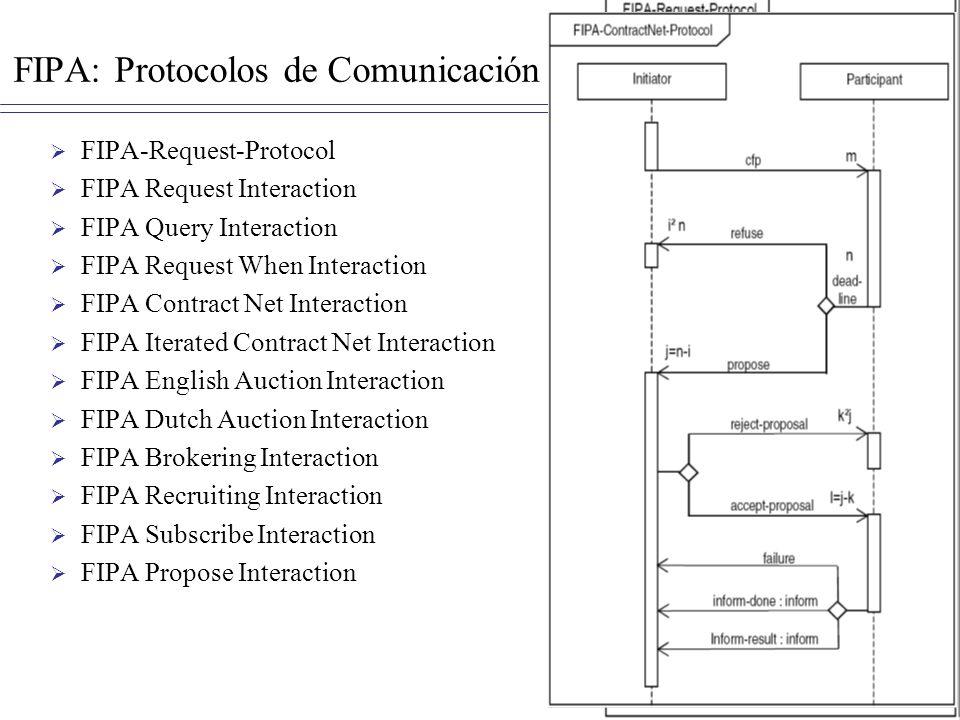 FIPA: Protocolos de Comunicación FIPA-Request-Protocol FIPA Request Interaction FIPA Query Interaction FIPA Request When Interaction FIPA Contract Net