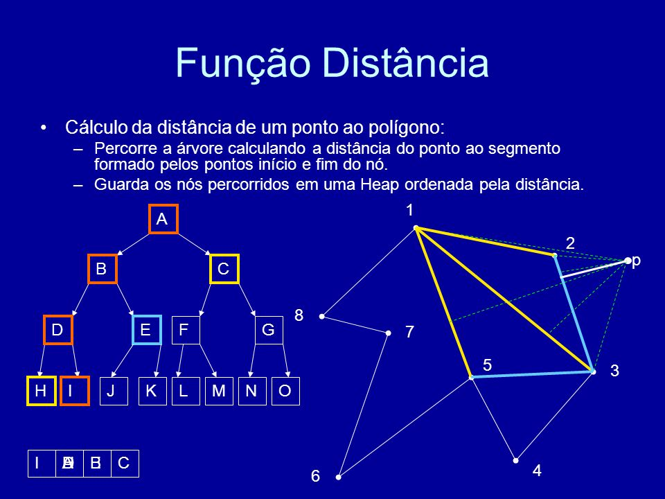 Função Distância Cálculo da distância de um ponto ao polígono: –Percorre a árvore calculando a distância do ponto ao segmento formado pelos pontos início e fim do nó.