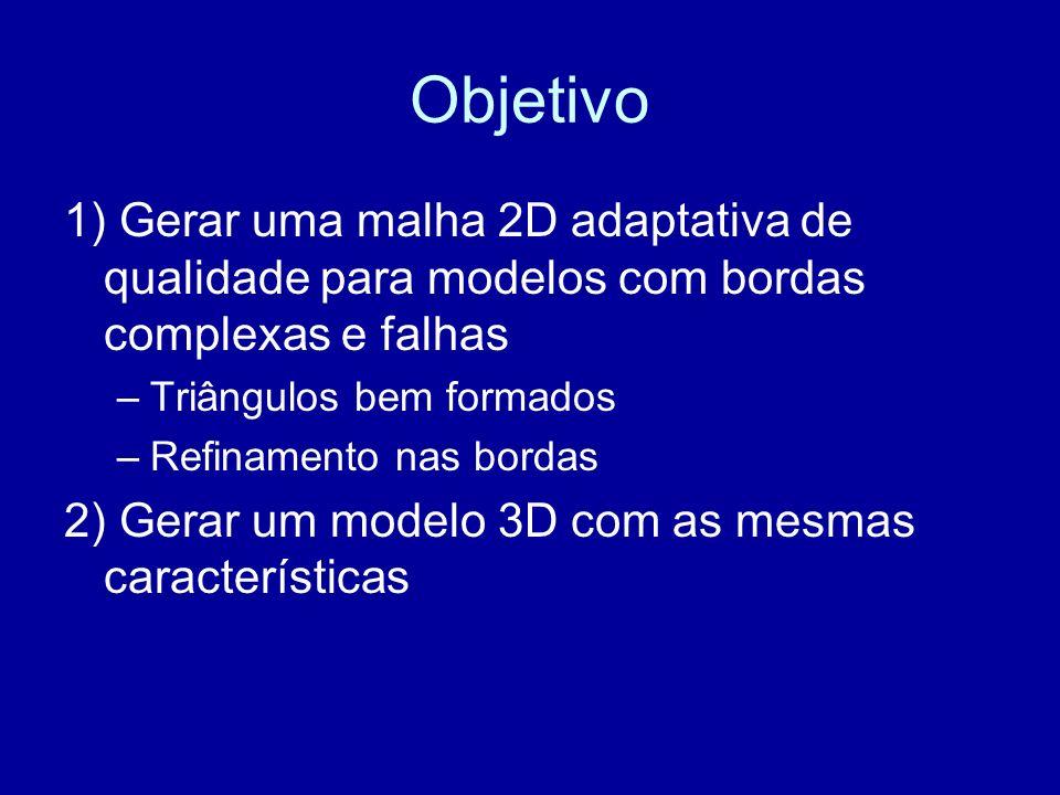 Objetivo 1) Gerar uma malha 2D adaptativa de qualidade para modelos com bordas complexas e falhas –Triângulos bem formados –Refinamento nas bordas 2) Gerar um modelo 3D com as mesmas características