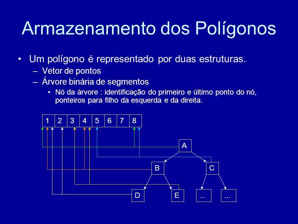Armazenamento dos Polígonos Um polígono é representado por duas estruturas.