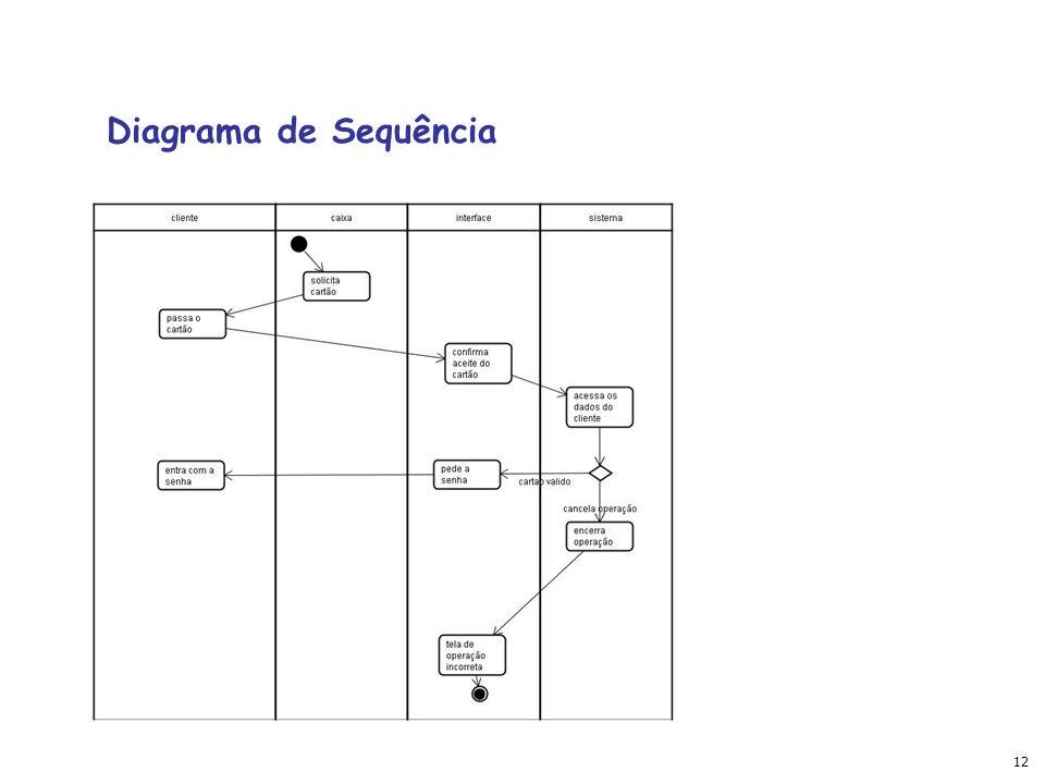 12 Diagrama de Sequência