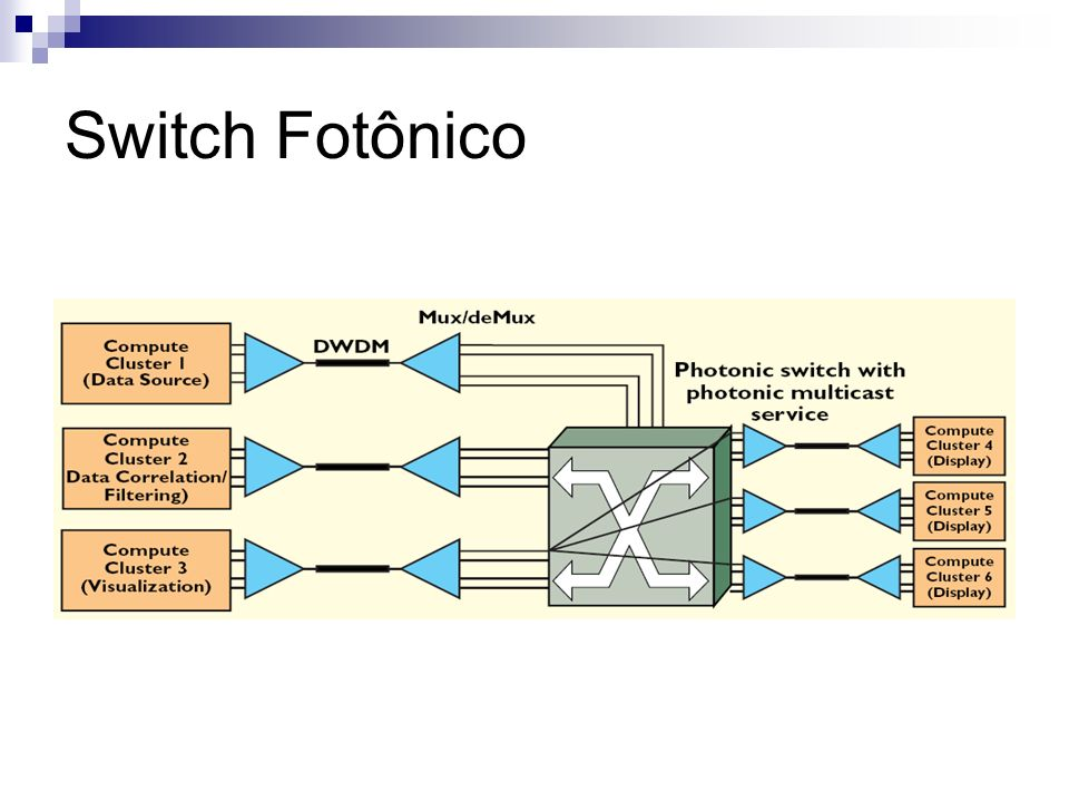 Switch Fotônico