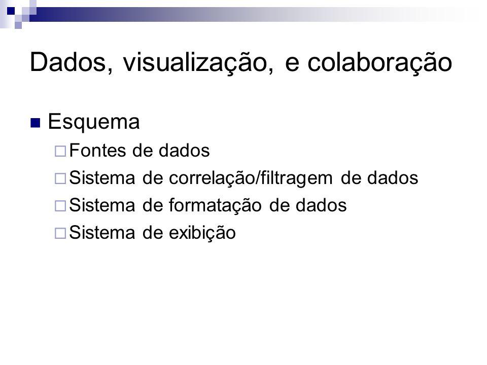 Dados, visualização, e colaboração Esquema Fontes de dados Sistema de correlação/filtragem de dados Sistema de formatação de dados Sistema de exibição