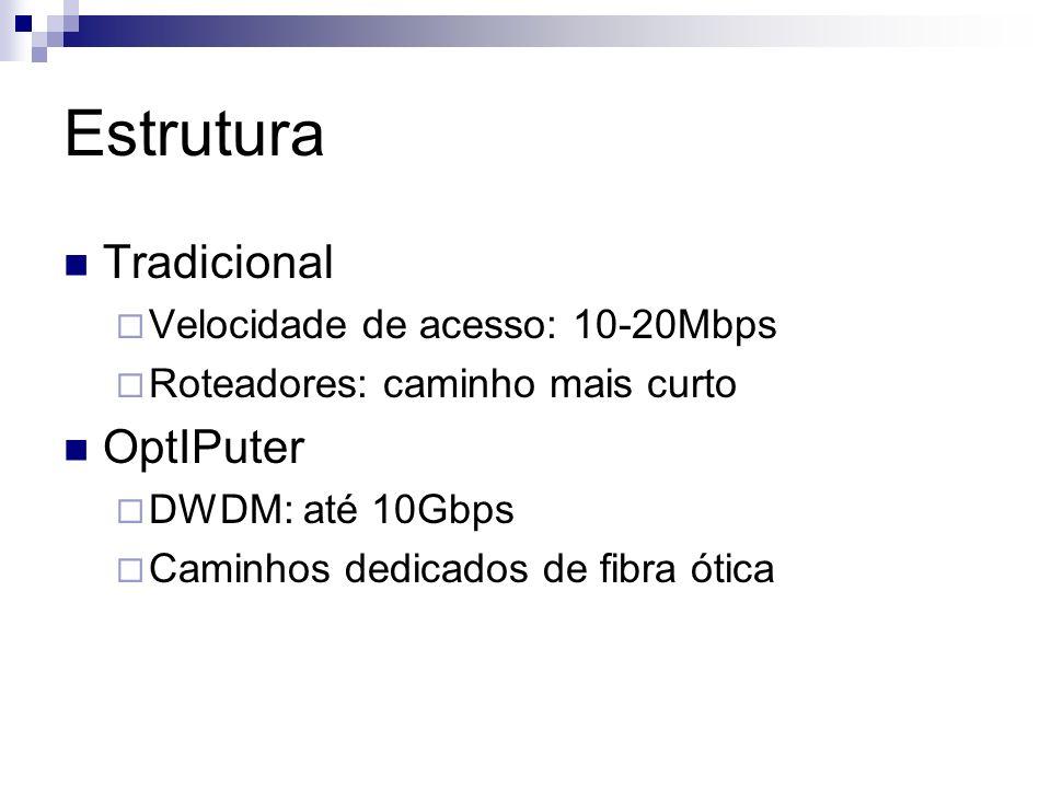 Estrutura Tradicional Velocidade de acesso: 10-20Mbps Roteadores: caminho mais curto OptIPuter DWDM: até 10Gbps Caminhos dedicados de fibra ótica