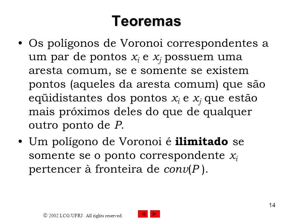 2002 LCG/UFRJ. All rights reserved. 14 Teoremas Os polígonos de Voronoi correspondentes a um par de pontos x i e x j possuem uma aresta comum, se e so