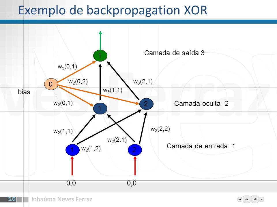 Seja net a soma ponderada de entradas de um neurônio Sejam as camadas numeradas a partir de 1 (entrada) x c-1 (n) entrada no neurônio n da camada c w k (i,j) peso da conexão entre o neurônio i da camada k-1 e o neurônio j da camada k k (n) parcela a corrigir do nó n na camada k w 2 (0,1) = *x 1 (0)* 2 (1) atualização de pesos Para conexão com a camada de saída 3 (1) = x 3 (1)*(1 - x 3 (1))*(d - x 3 (1)) Para conexão com camada oculta 2 (1) = x 2 (1)*(1 - x 2 (1))*(w 3 (1,1)* 3 (1)+ w 3 (1,1)* 3 (2)) 11 Notação para o exemplo