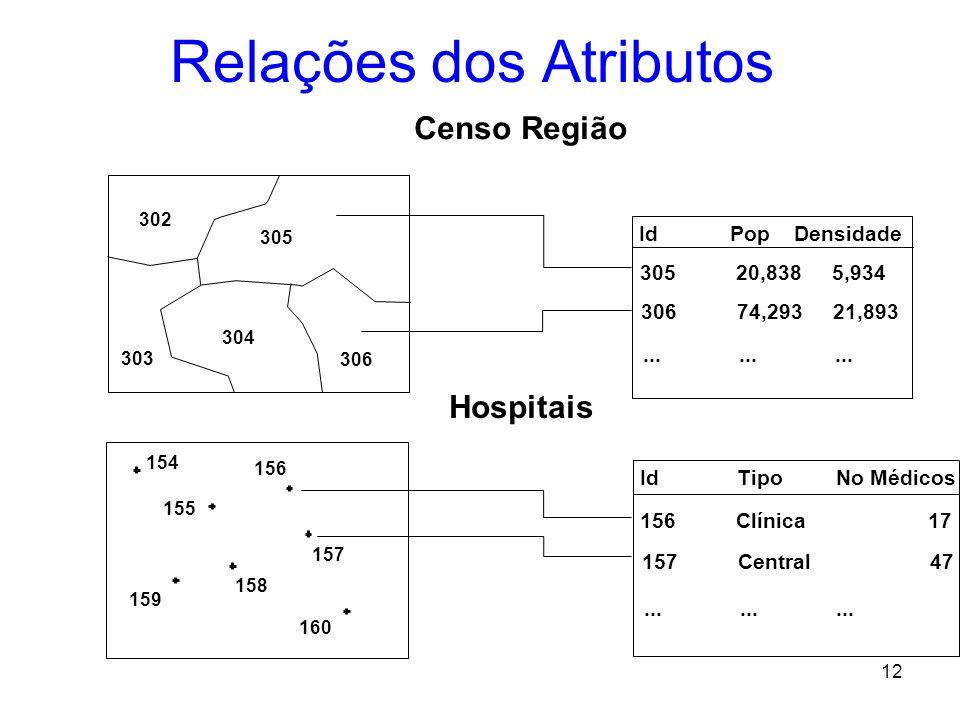 11 Dados Espaciais e seus atributos Objetos ou entidades são referenciados pela sua localização. –Coordenadas Latitude / longitude; –coordenadas x / y