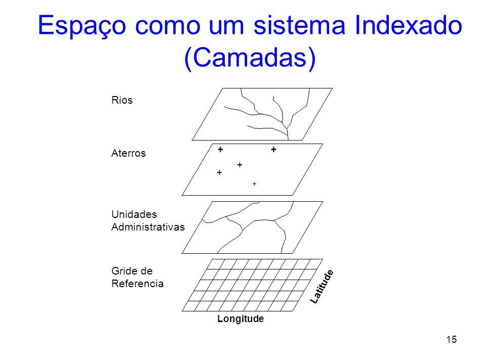 14 Informação sobre onde nos permite combinar conjunto de dados heterogêneos. Combinando Conjuntos de Dados