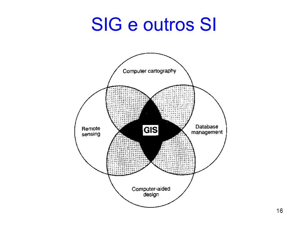 15 + + + + + Aterros Unidades Administrativas Gride de Referencia Rios Longitude Latitude Espaço como um sistema Indexado (Camadas)