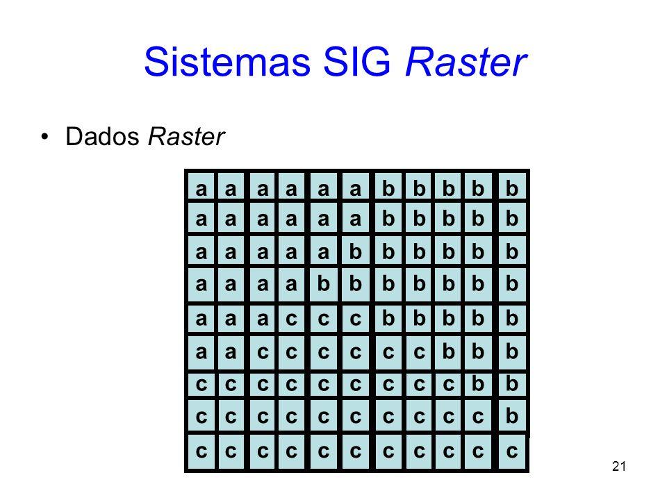 20 SIG Vetorial Pontos, linhas e áreas; Alta qualidade nos mapas gerados; e Representação eficiente dos relacionamentos espaciais. –adjacente a; –cone
