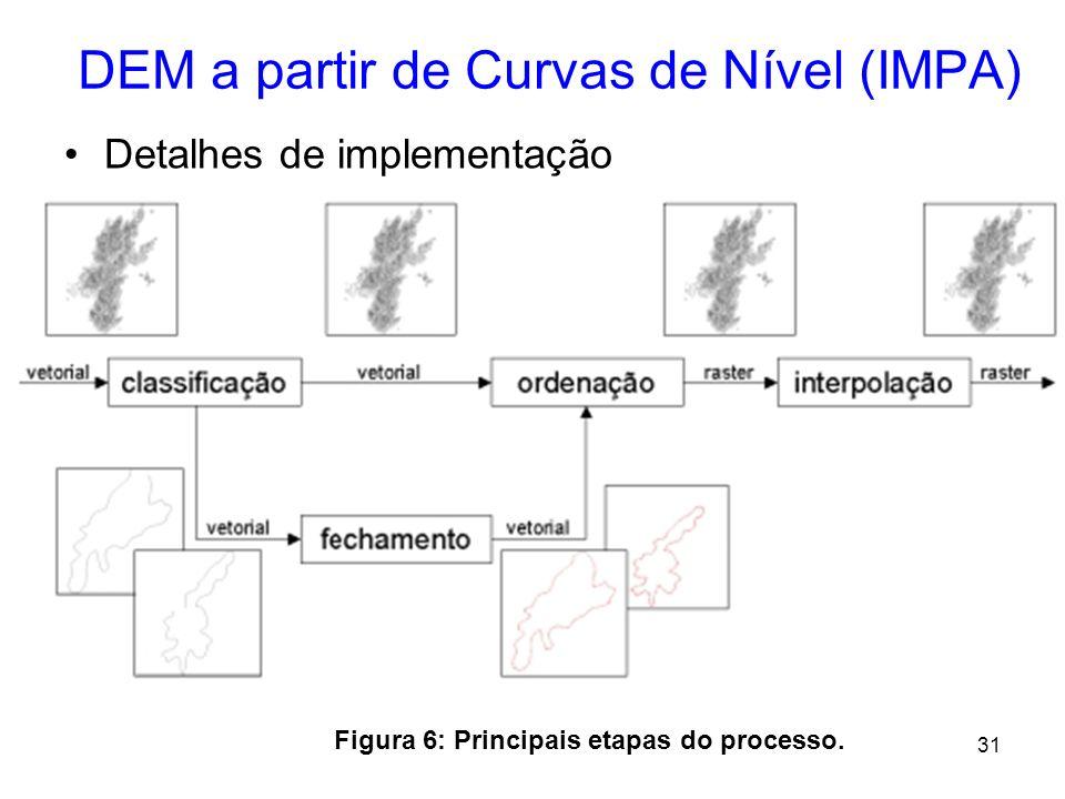 30 DEM a partir de Curvas de Nível (IMPA) –Solução: Morfologia Matemática (método baseado em evolução geométrica); Neste método, as curvas existentes