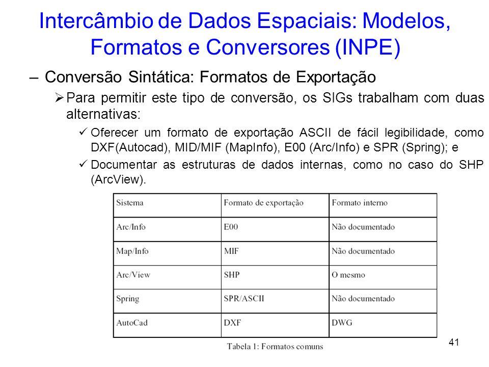 40 Intercâmbio de Dados Espaciais: Modelos, Formatos e Conversores (INPE) Propostas para a Interoperabilidade –Vem sendo tratadas pela comunidade, por