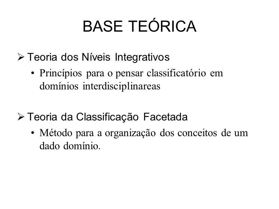 BASE TEÓRICA Teoria dos Níveis Integrativos Princípios para o pensar classificatório em domínios interdisciplinareas Teoria da Classificação Facetada