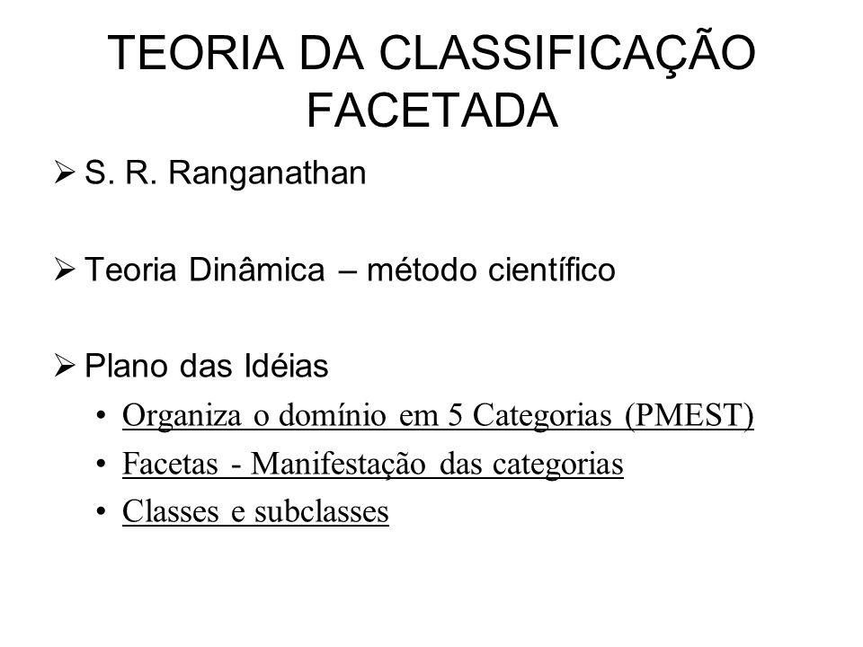 TEORIA DA CLASSIFICAÇÃO FACETADA S. R. Ranganathan Teoria Dinâmica – método científico Plano das Idéias Organiza o domínio em 5 Categorias (PMEST) Fac