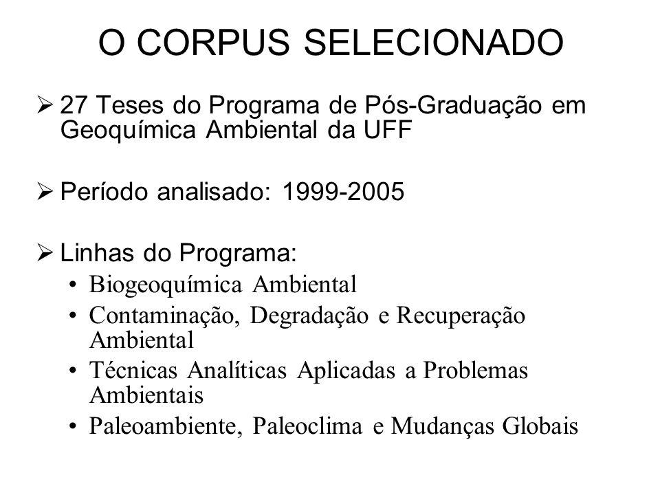 O CORPUS SELECIONADO 27 Teses do Programa de Pós-Graduação em Geoquímica Ambiental da UFF Período analisado: 1999-2005 Linhas do Programa: Biogeoquími