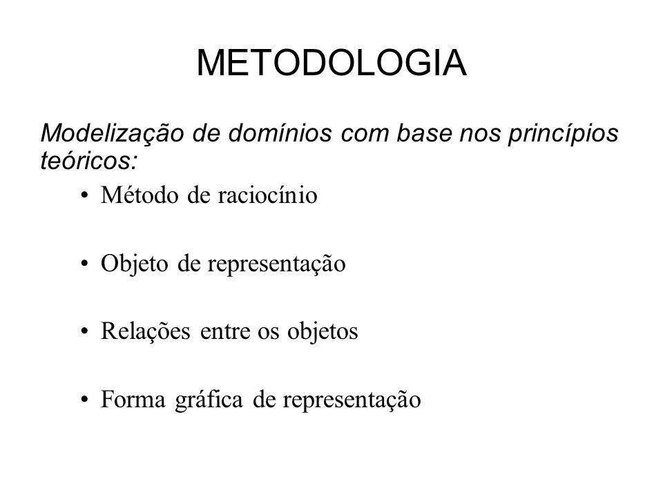 METODOLOGIA Modelização de domínios com base nos princípios teóricos: Método de raciocínio Objeto de representação Relações entre os objetos Forma grá