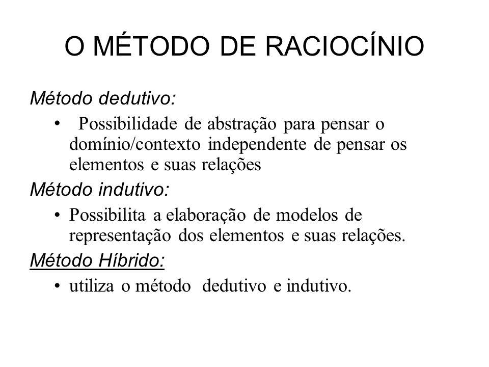 O MÉTODO DE RACIOCÍNIO Método dedutivo: Possibilidade de abstração para pensar o domínio/contexto independente de pensar os elementos e suas relações