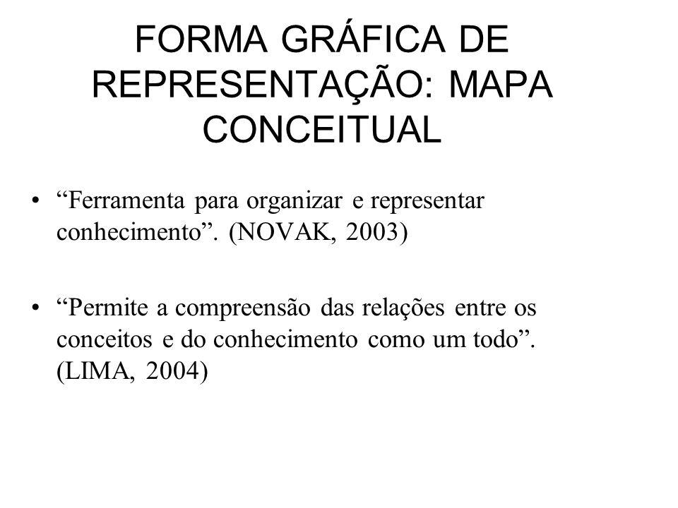 FORMA GRÁFICA DE REPRESENTAÇÃO: MAPA CONCEITUAL Ferramenta para organizar e representar conhecimento. (NOVAK, 2003) Permite a compreensão das relações