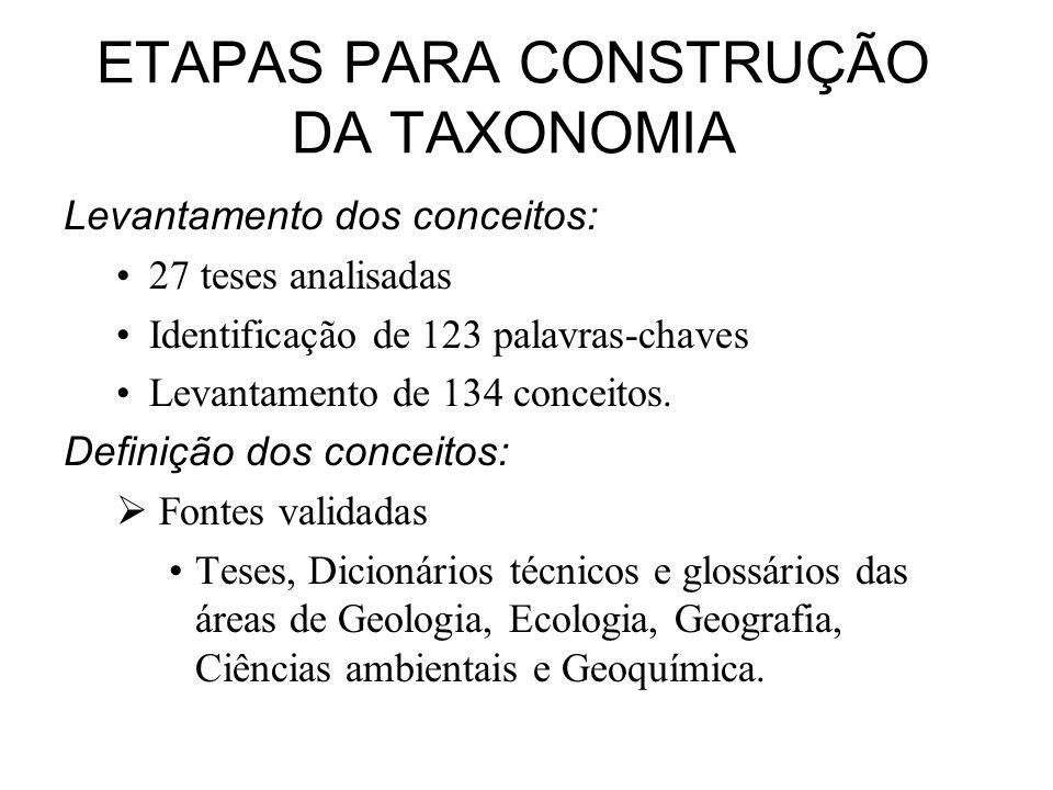 ETAPAS PARA CONSTRUÇÃO DA TAXONOMIA Levantamento dos conceitos: 27 teses analisadas Identificação de 123 palavras-chaves Levantamento de 134 conceitos
