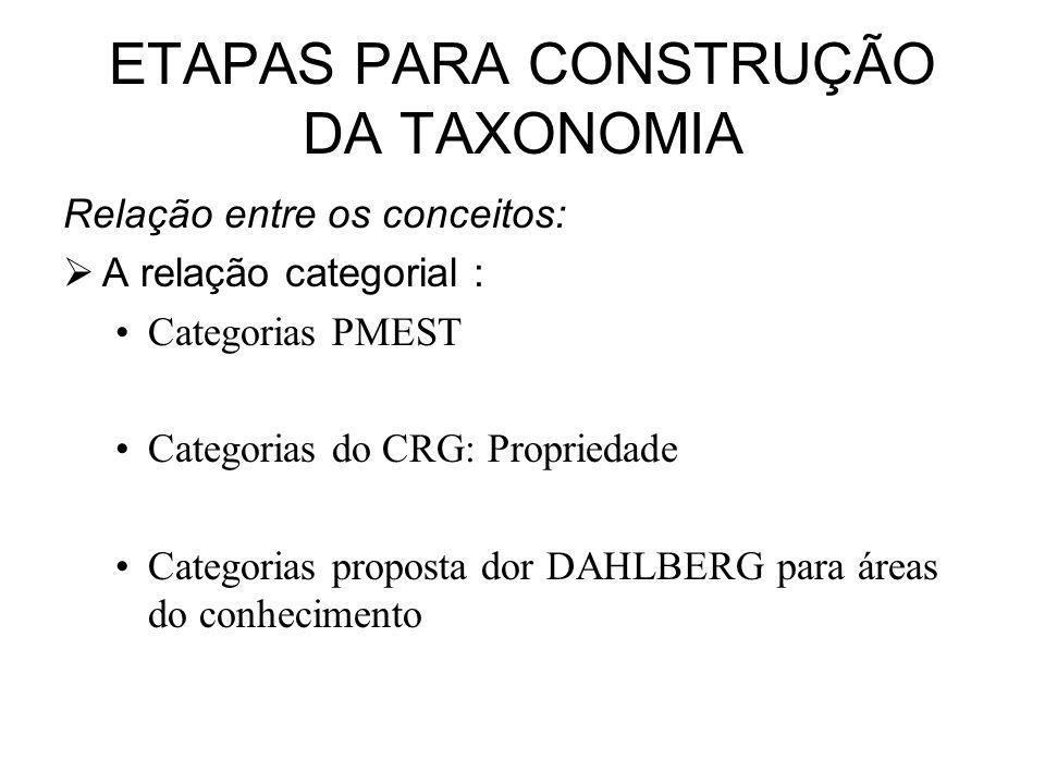 ETAPAS PARA CONSTRUÇÃO DA TAXONOMIA Relação entre os conceitos: A relação categorial : Categorias PMEST Categorias do CRG: Propriedade Categorias prop