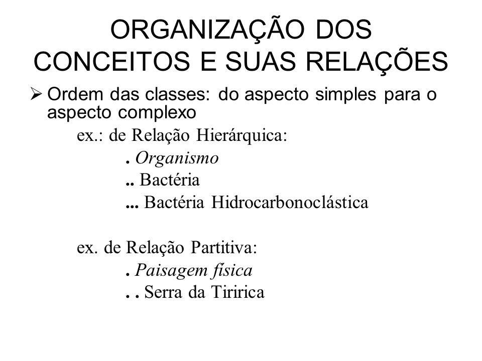 ORGANIZAÇÃO DOS CONCEITOS E SUAS RELAÇÕES Ordem das classes: do aspecto simples para o aspecto complexo ex.: de Relação Hierárquica:. Organismo.. Bact