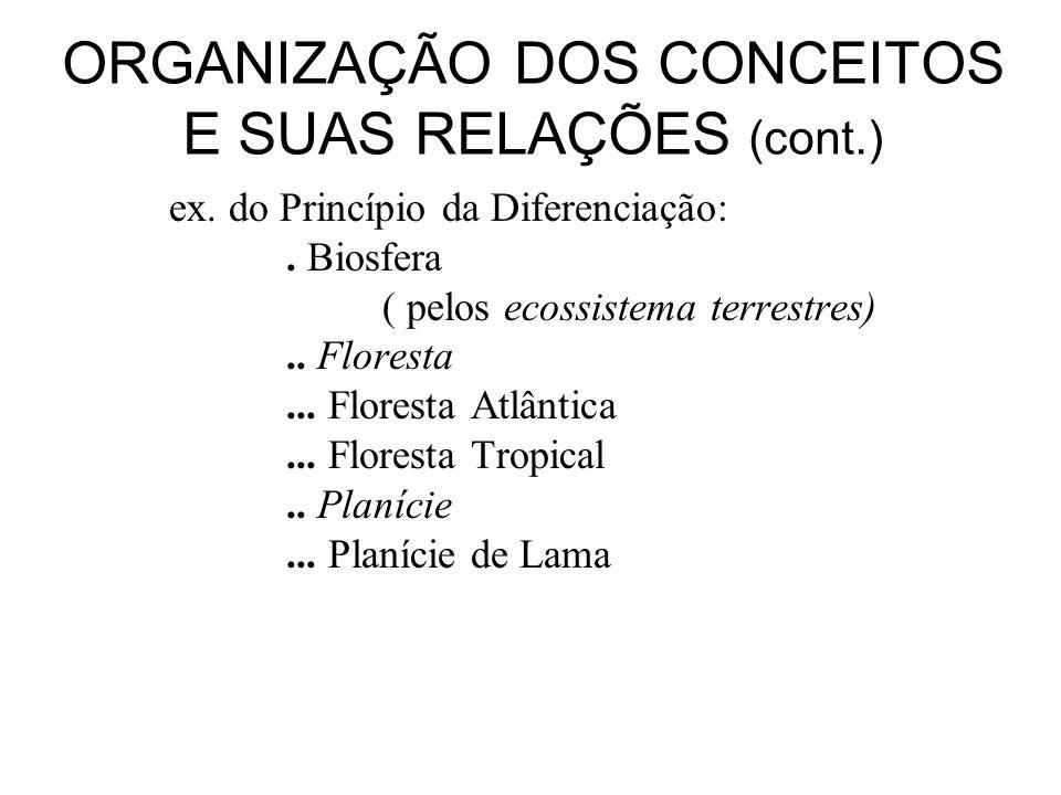 ORGANIZAÇÃO DOS CONCEITOS E SUAS RELAÇÕES (cont.) ex. do Princípio da Diferenciação:. Biosfera ( pelos ecossistema terrestres).. Floresta... Floresta