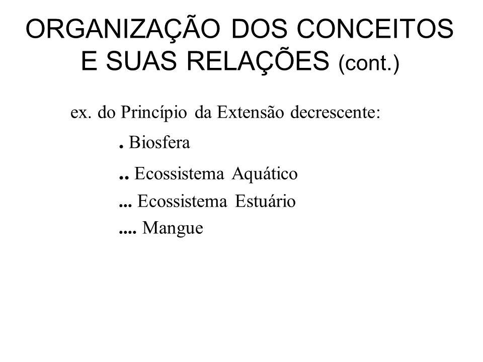 ORGANIZAÇÃO DOS CONCEITOS E SUAS RELAÇÕES (cont.) ex. do Princípio da Extensão decrescente:. Biosfera.. Ecossistema Aquático... Ecossistema Estuário..