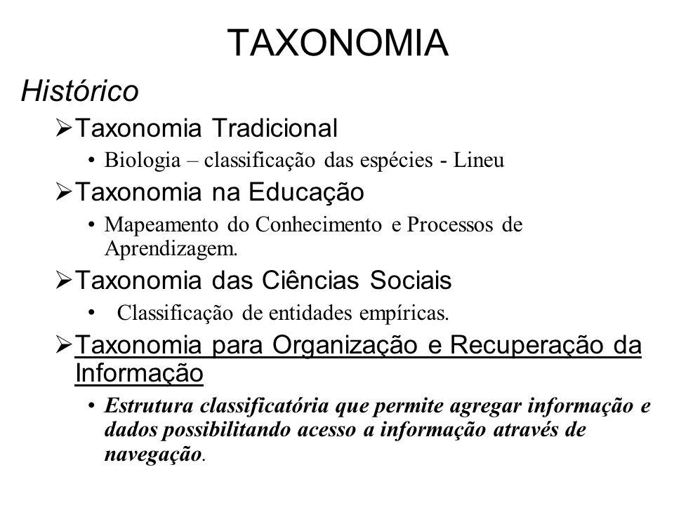 TAXONOMIA Histórico Taxonomia Tradicional Biologia – classificação das espécies - Lineu Taxonomia na Educação Mapeamento do Conhecimento e Processos d