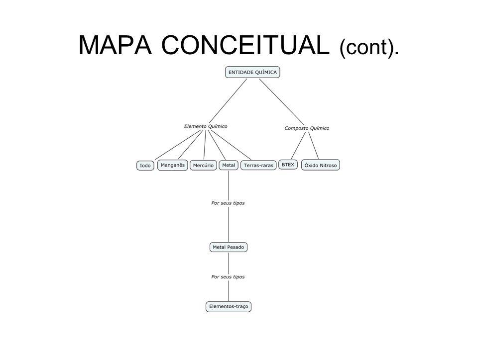 MAPA CONCEITUAL (cont).