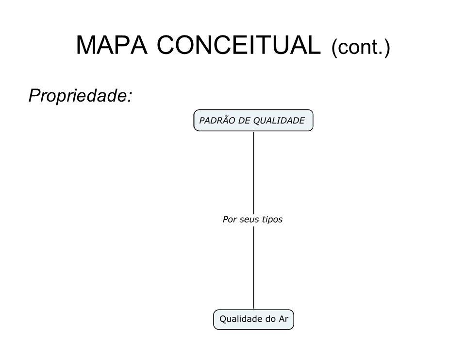 MAPA CONCEITUAL (cont.) Propriedade: