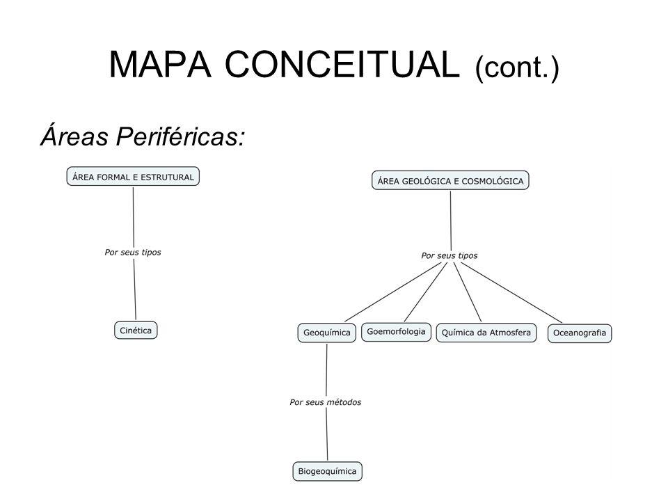 MAPA CONCEITUAL (cont.) Áreas Periféricas: