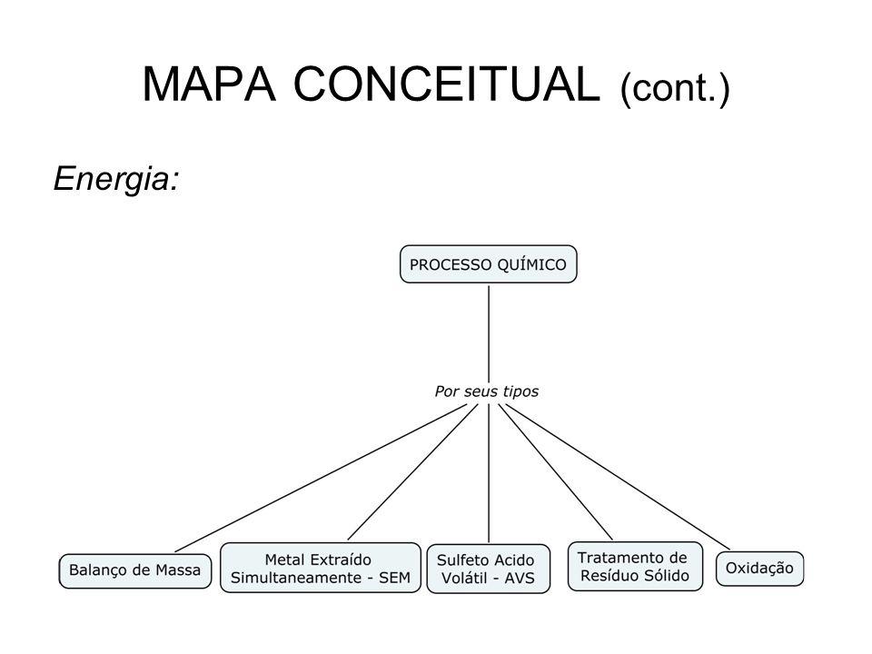 MAPA CONCEITUAL (cont.) Energia:
