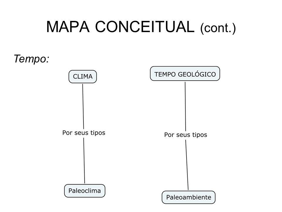 MAPA CONCEITUAL (cont.) Tempo: