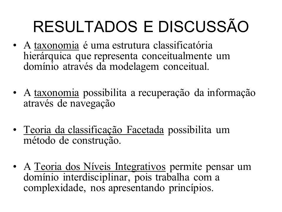 RESULTADOS E DISCUSSÃO A taxonomia é uma estrutura classificatória hierárquica que representa conceitualmente um domínio através da modelagem conceitu