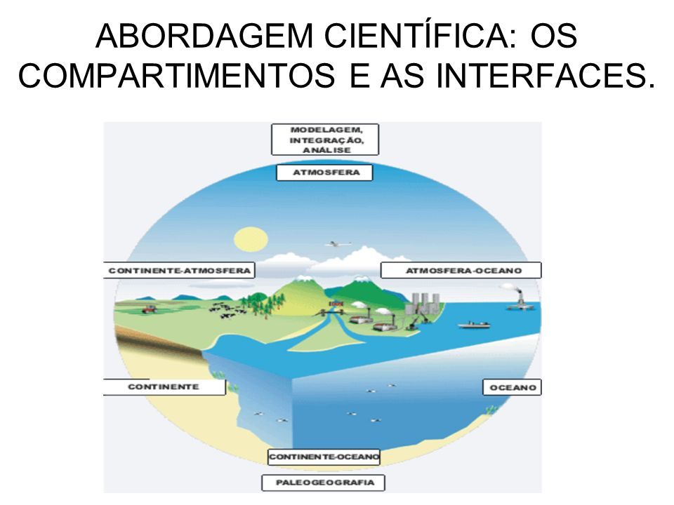 ABORDAGEM CIENTÍFICA: OS COMPARTIMENTOS E AS INTERFACES.