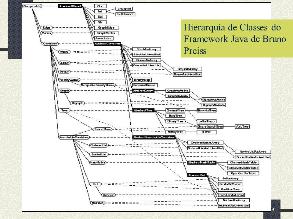 33 Hierarquia de Classes do Framework Java de Bruno Preiss